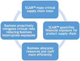 SCAIR risk assessment