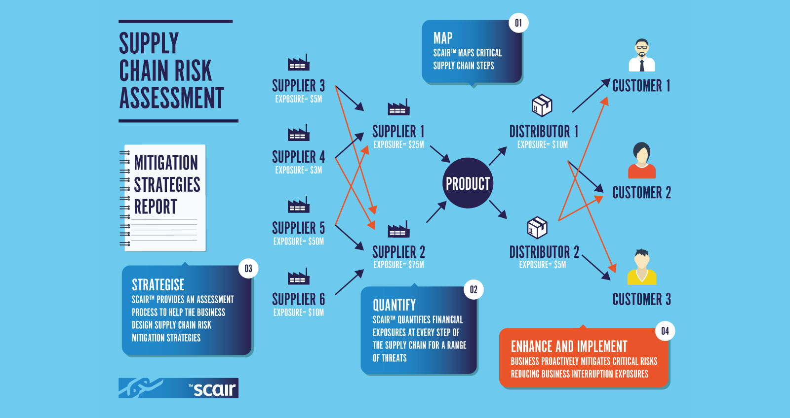 Supply-Chain-Risk-Assessment-PRINT